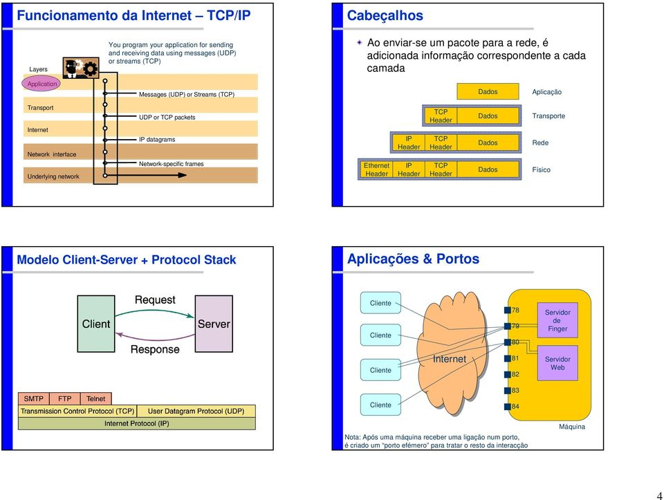 network UDP or TCP packets IP datagrams Network-specific frames Ethernet IP IP TCP TCP TCP Transporte Rede Físico Modelo Client-Server + Protocol Stack Aplicações & Portos 78