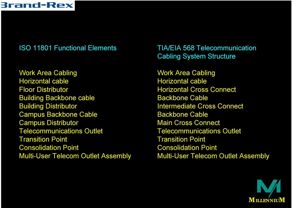 TIA/EIA 568 Telecommunication Cabling System Structure Work Area Cabling Horizontal cable Horizontal Cross Connect Backbone Cable