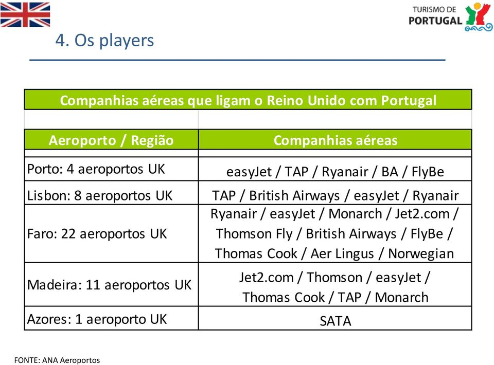 Ryanair / BA / FlyBe TAP / British Airways / easyjet / Ryanair Ryanair / easyjet / Monarch / Jet2.