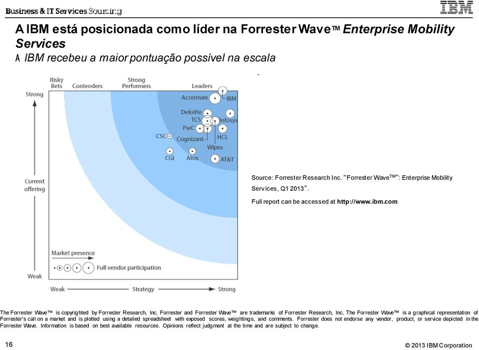 Forrester and Forrester Wave are trademarks of Forrester Research, Inc.