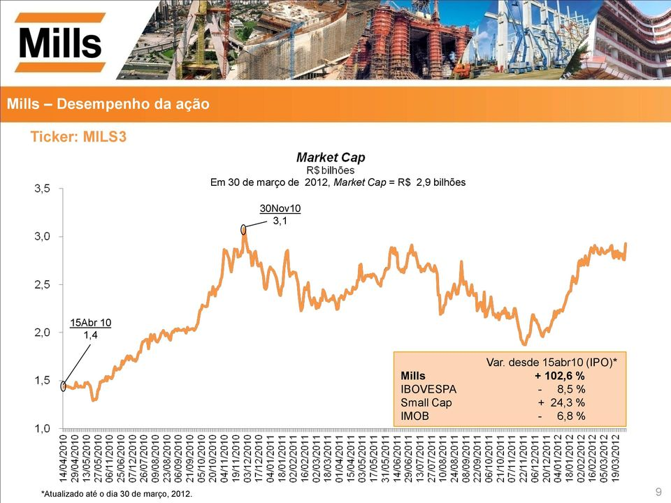 desde 15abr10 (IPO)* Mills + 102,6 % IBOVESPA - 8,5 % Small