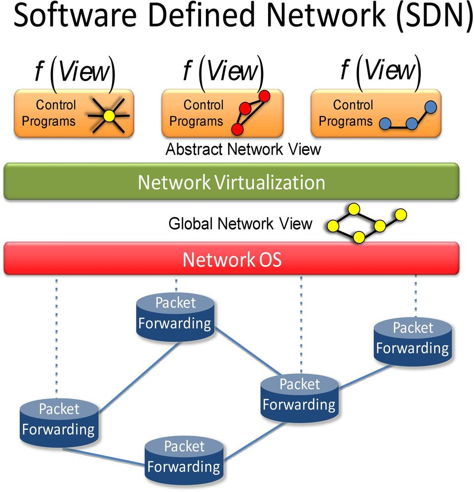 View ) Control Programs Global Network View Network OS Packet