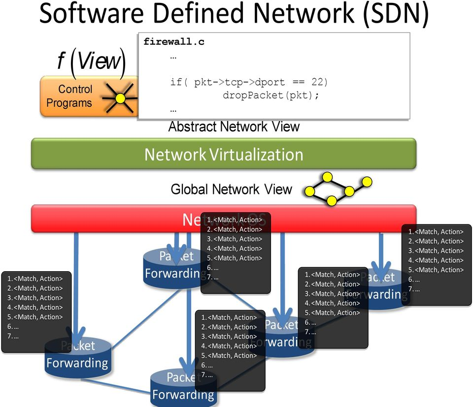 Packet Forwarding ( ) Network 1.<Match, Action> OS 2.<Match, Action> 3.<Match, Action> 4.<Match, Action> 5.<Match, Action> 6. 7. 1.<Match, Action> 2.<Match, Action> 3.<Match, Action> 4.<Match, Action> 5.<Match, Action> 6. Packet Forwarding ( ) f View 1.
