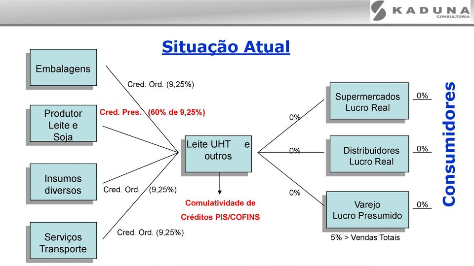 Lucro Real 0% 0% Insumos diversos Cred. Ord.