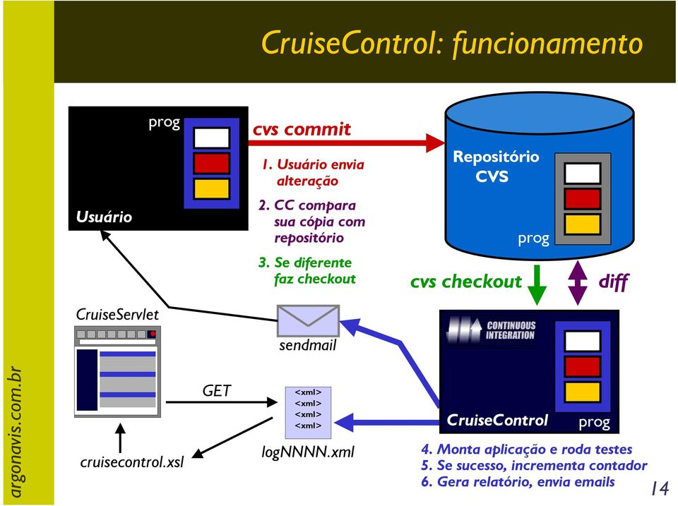 Se diferente faz checkout cvs checkout diff CruiseServlet sendmail cruisecontrol.