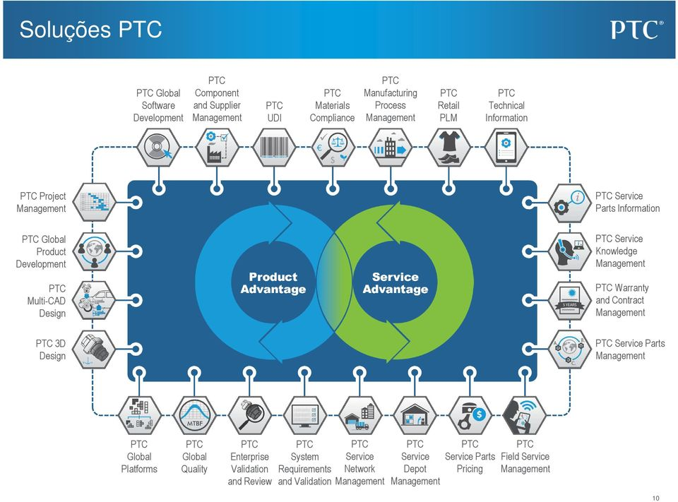 Service Knowledge Management PTC Warranty and Contract Management PTC 3D Design PTC Service Parts Management PTC Global Platforms PTC Global Quality PTC Enterprise