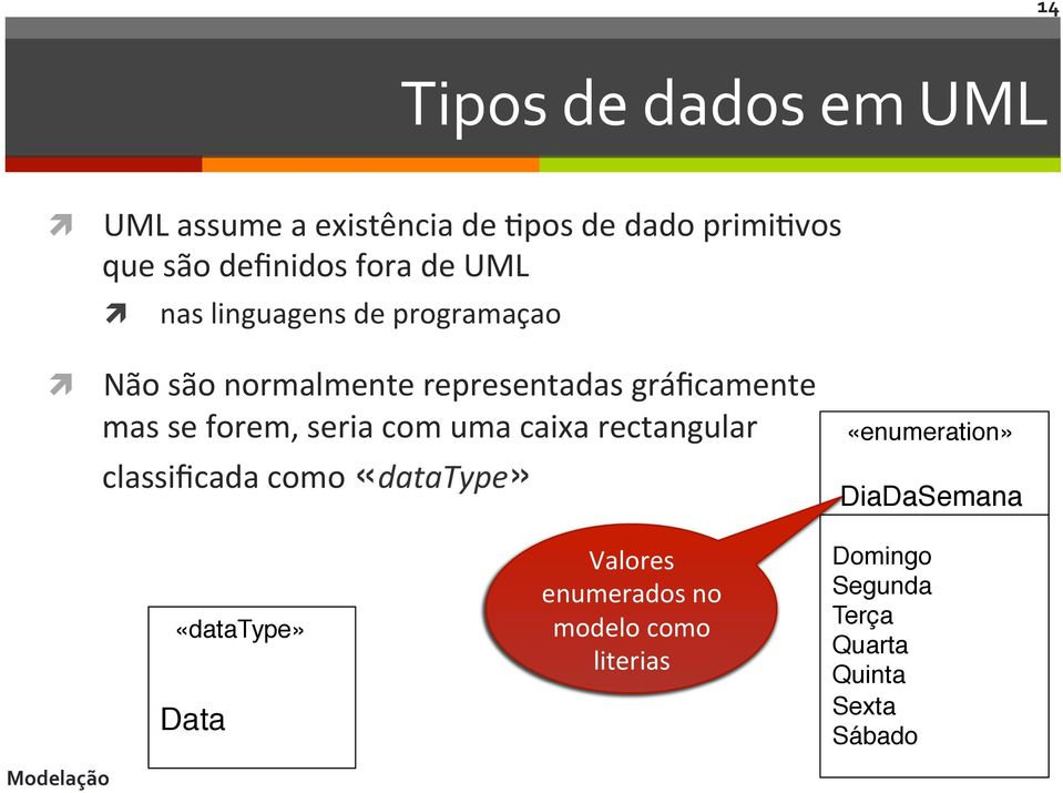 "com uma caixa rectangular classificada como «datatype» «enumeration»"" DiaDaSemana"" «datatype»"" Data"""