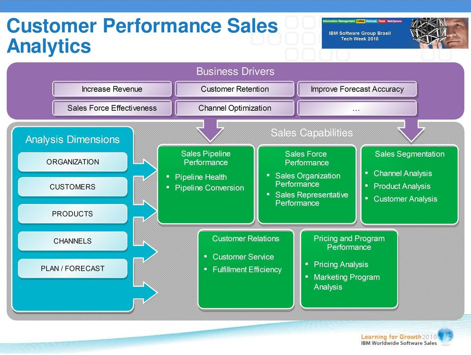 Conversion Sales Organization Performance Sales Representative Performance Sales Segmentation Channel Analysis Product Analysis Customer Analysis PRODUCTS