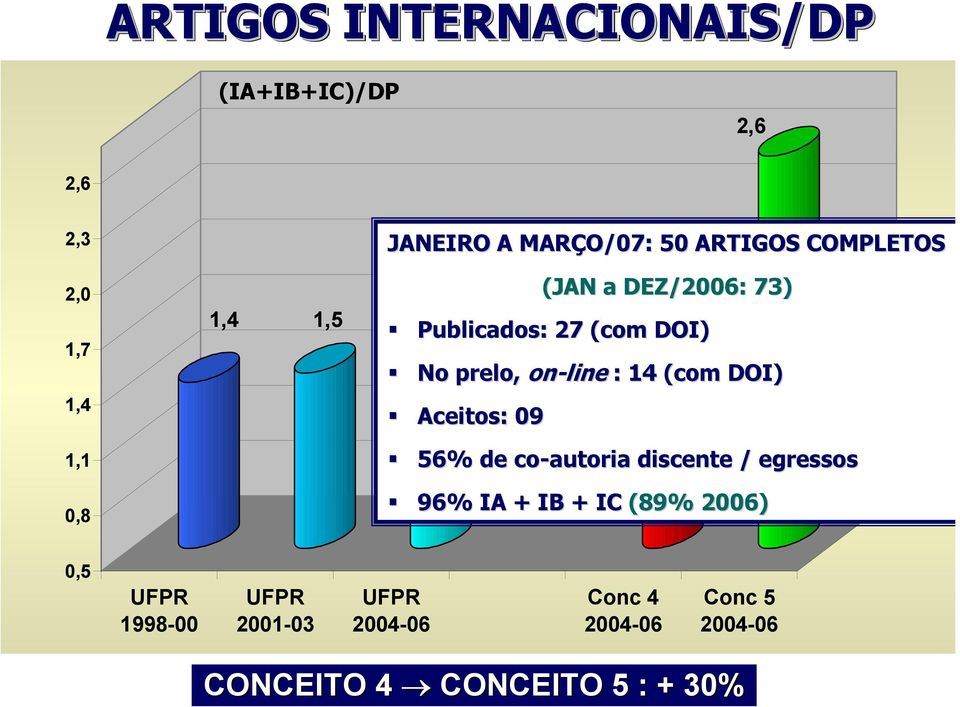 DEZ/2006: 73) Publicados: 27 (com DOI) No prelo, on-line : 14 (com DOI) Aceitos: 09 56%
