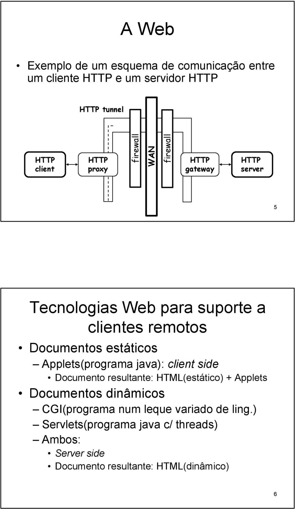 Applets(programa java): client side Documento resultante: HTML(estático) + Applets Documentos dinâmicos CGI(programa