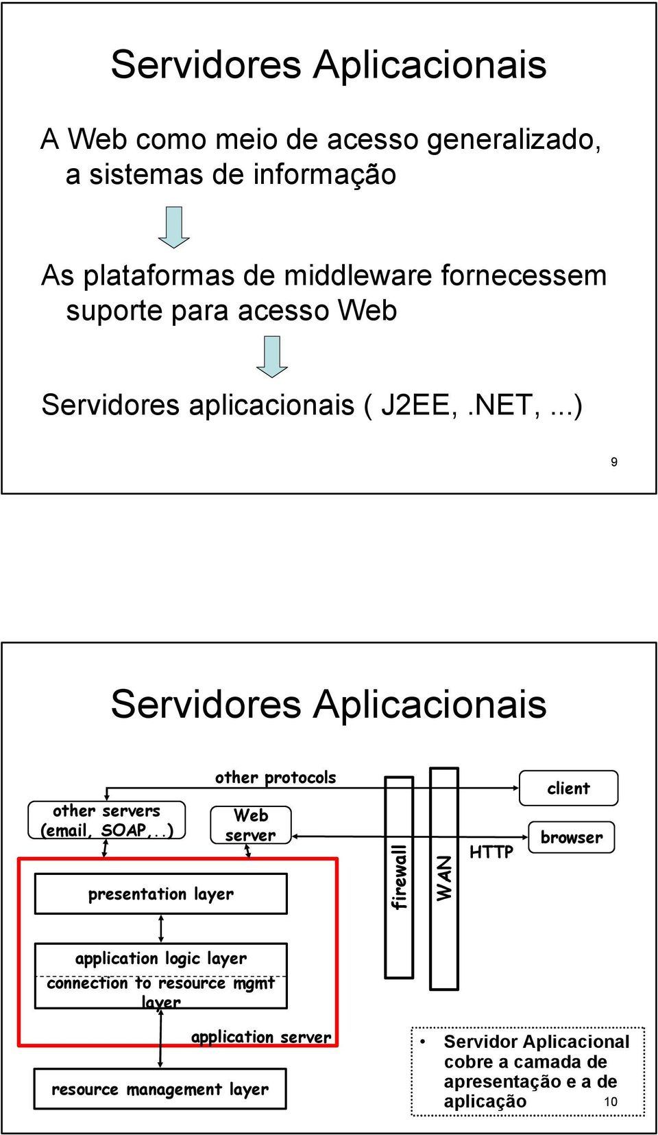 .) presentation layer other protocols Web server firewall WAN HTTP client browser application logic layer connection to