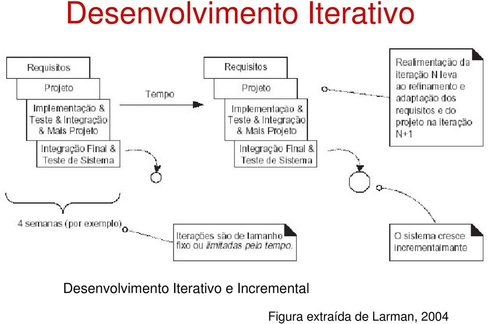 Incremental Figura