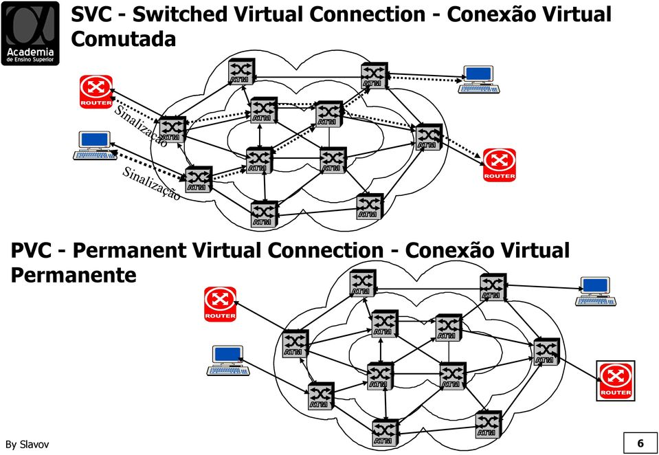 Permanent Virtual Connection -