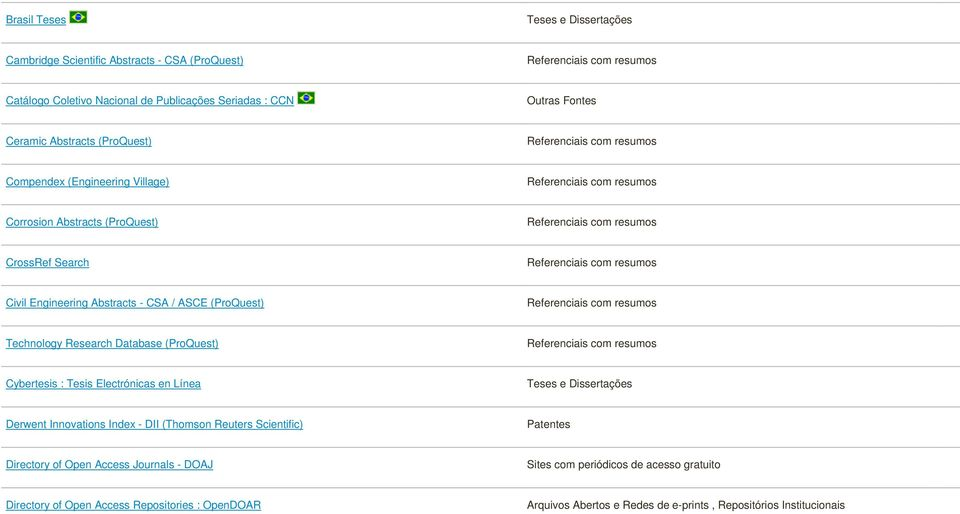 Research Database (ProQuest) Cybertesis : Tesis Electrónicas en Línea Teses e Dissertações Derwent Innovations Index - DII (Thomson Reuters Scientific) Patentes