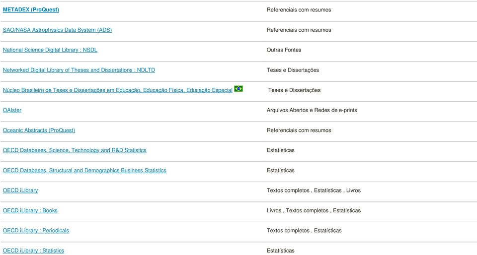 de e-prints Oceanic Abstracts (ProQuest) OECD Databases. Science, Technology and R&D Statistics Estatísticas OECD Databases.
