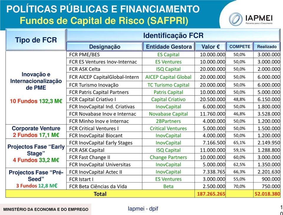 000.000 50,0% 2.000.000 FCR AICEP CapitalGlobal-Intern AICEP Capital Global 20.000.000 50,0% 6.000.000 FCR Turismo Inovação TC Turismo Capital 20.000.000 50,0% 6.000.000 FCR Patris Capital Partners Patris Capital 10.