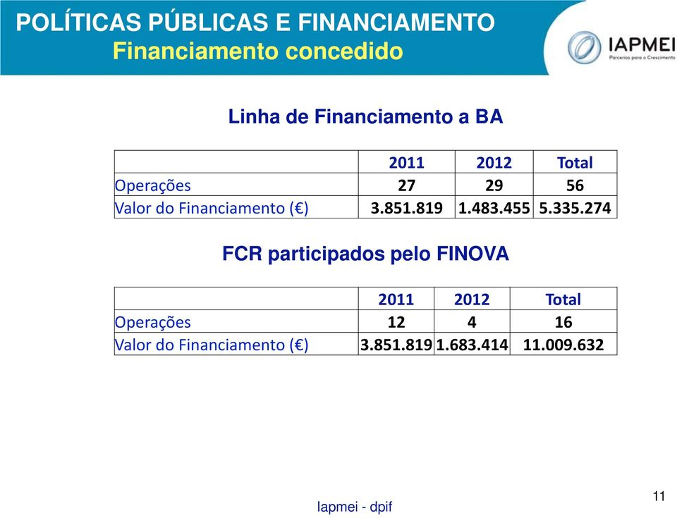 Financiamento ( ) 3.851.819 1.483.455 5.335.