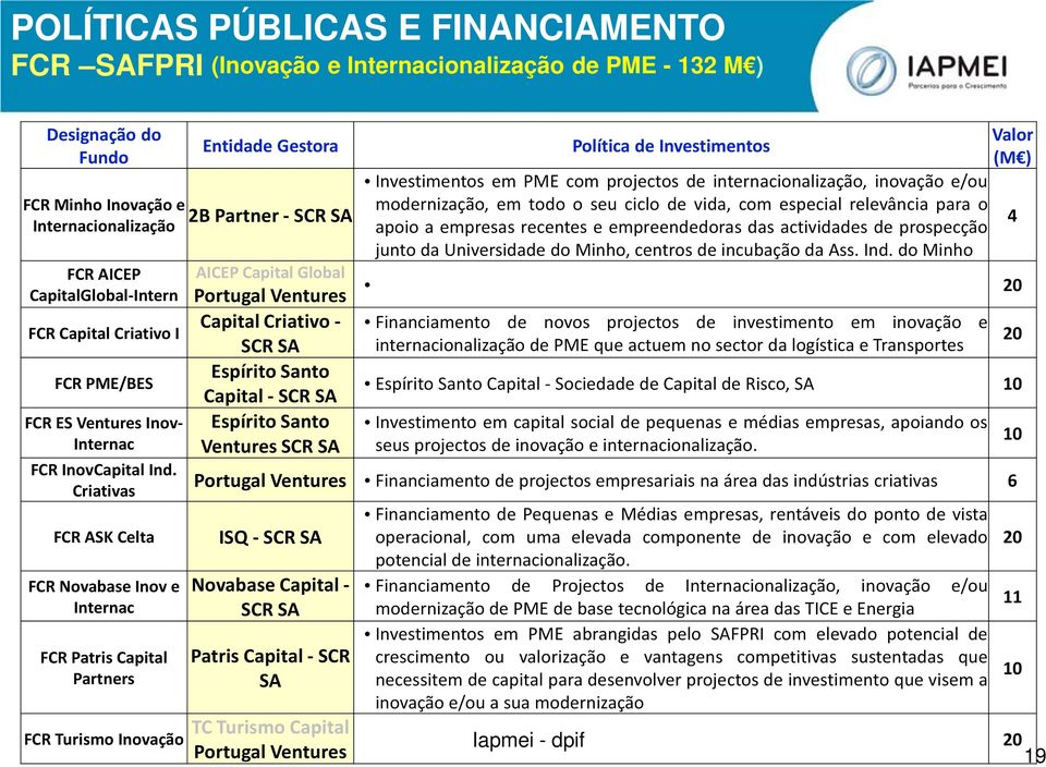 Criativas FCR ASK Celta FCR Novabase Inov e Internac FCR Patris Capital Partners FCR Turismo Inovação AICEP Capital Global Portugal Ventures Capital Criativo - SCR SA Espírito Santo Capital - SCR SA