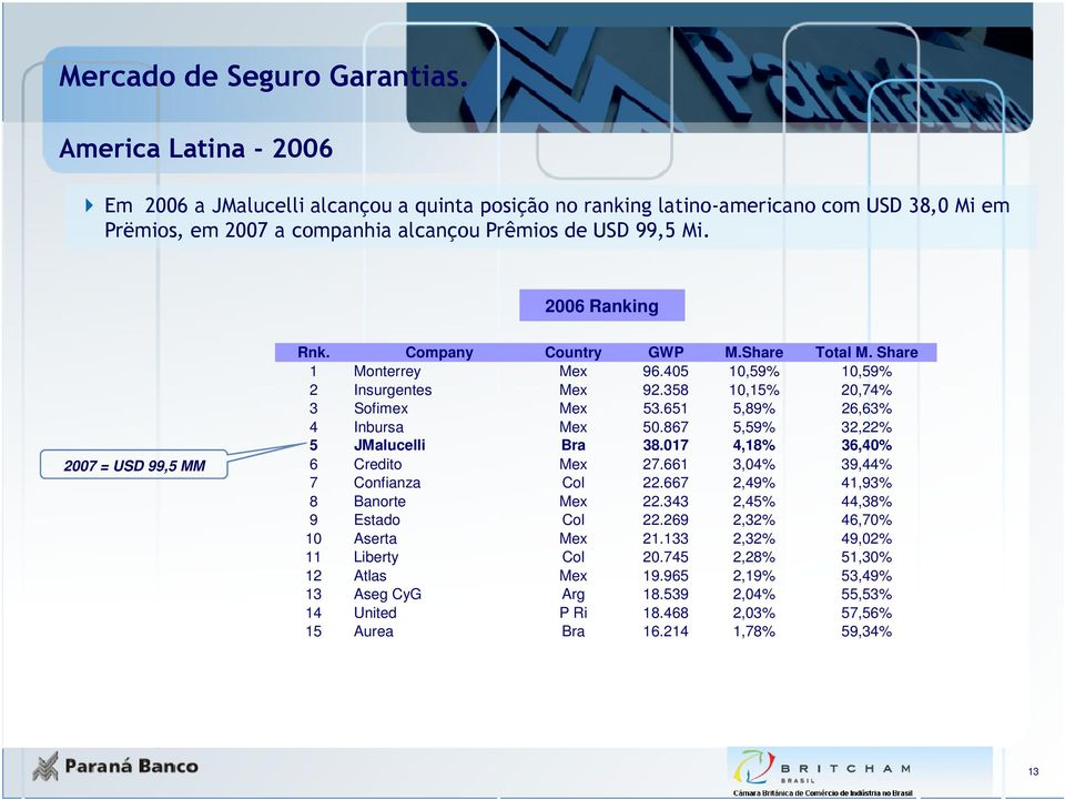 2006 Ranking 2007 = USD 99,5 MM Rnk. Company Country GWP M.Share Total M. Share 1 Monterrey Mex 96.405 10,59% 10,59% 2 Insurgentes Mex 92.358 10,15% 20,74% 3 Sofimex Mex 53.