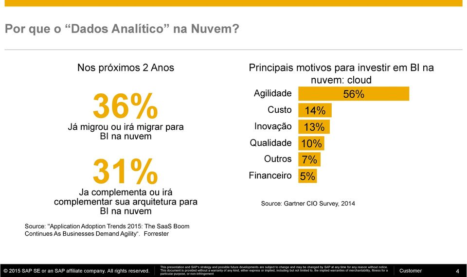 "Agilidade 56% Custo Inovação Qualidade Outros Financeiro 14% 13% 10% 7% 5% Source: Gartner CIO Survey, 2014 Source: ""Application Adoption Trends 2015: The SaaS Boom Continues As Businesses Demand"