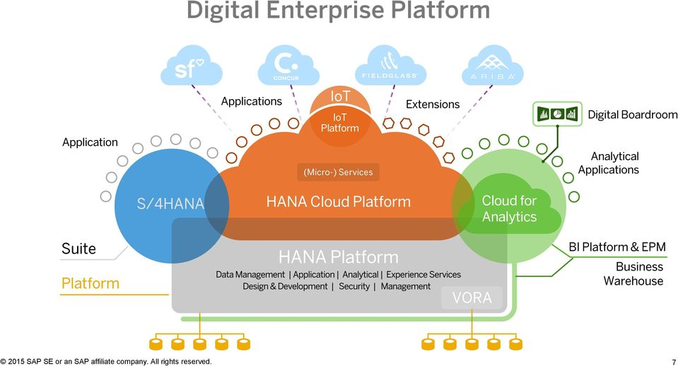 Applications S/4HANA HANA Cloud Platform Cloud for Analytics Suite