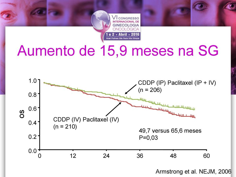 66 vs 5049,7 mos versus survival 65,6 meses P=0,03 0.