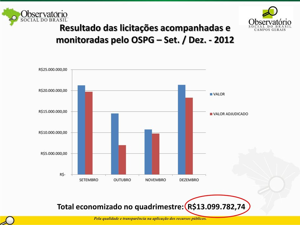 Set. / Dez. - 2012 R$25.000.000,00 R$20.000.000,00 VALOR R$15.000.000,00 VALOR ADJUDICADO R$10.