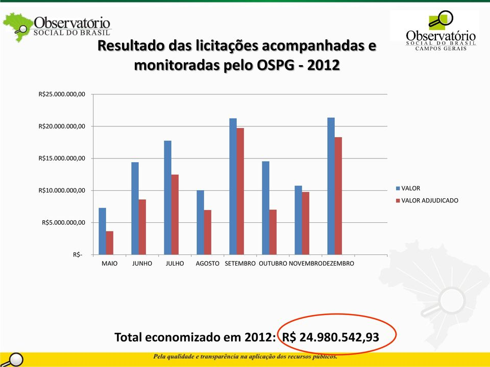 2012 R$25.000.000,00 R$20.000.000,00 R$15.000.000,00 R$10.000.000,00 VALOR VALOR ADJUDICADO R$5.