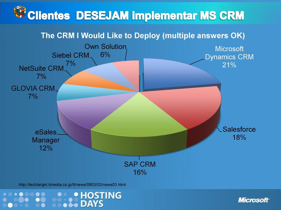 Microsoft Dynamics CRM 21% esales Manager 12% Salesforce 18%