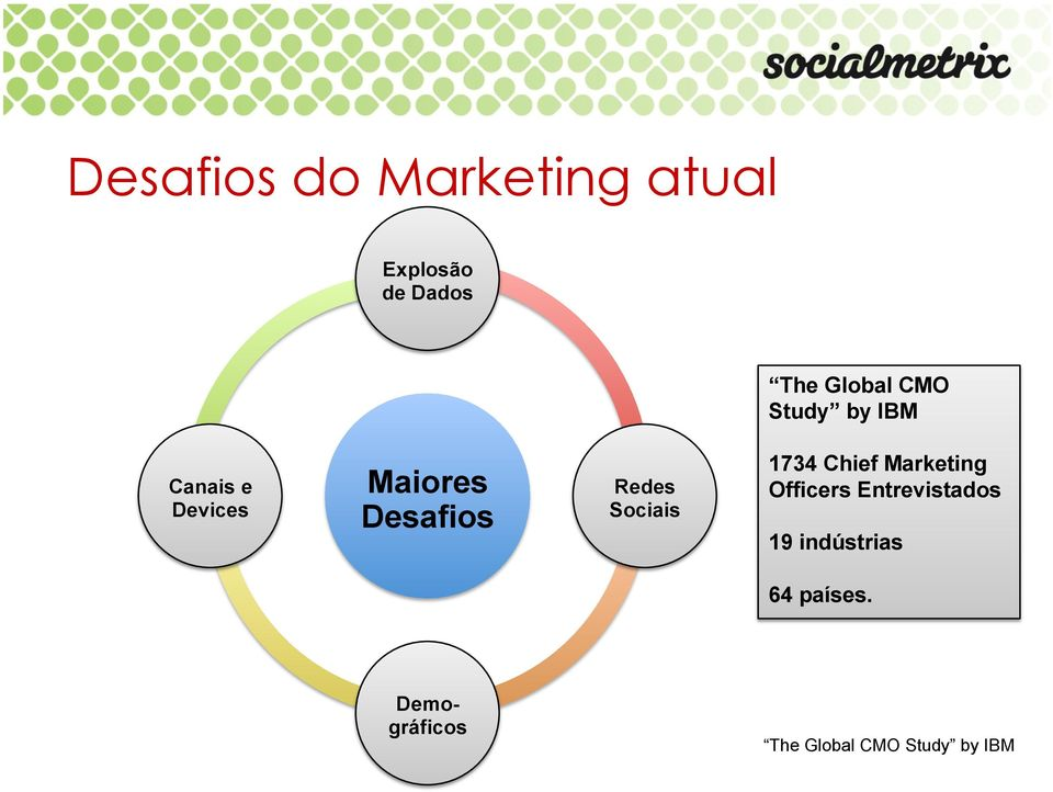 Sociais 1734 Chief Marketing Officers Entrevistados 19
