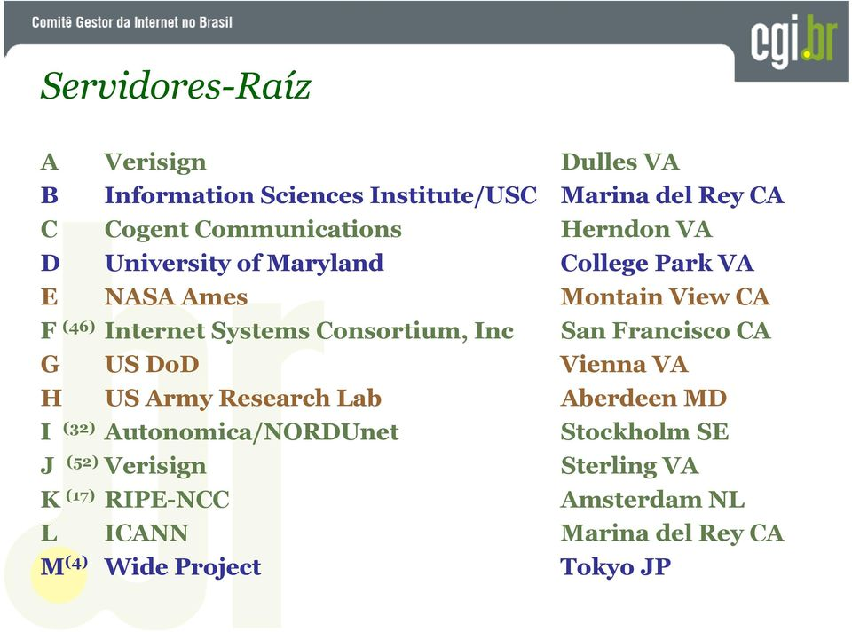 Systems Consortium, Inc San Francisco CA G US DoD Vienna VA H US Army Research Lab Aberdeen MD I (32)