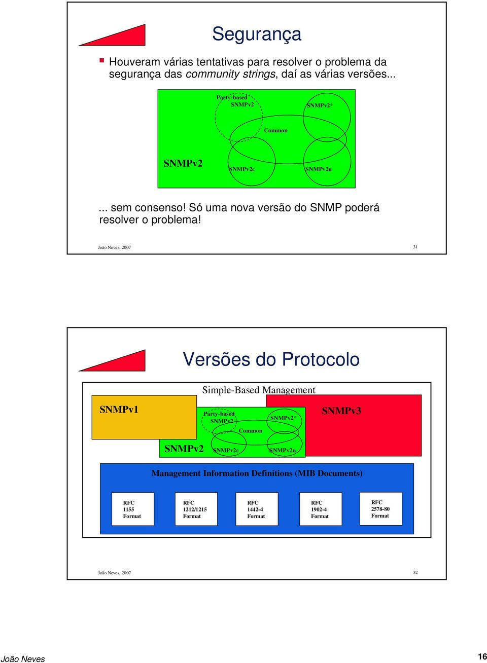 João Neves, 2007 31 Versões do Protocolo Simple-Based Management SNMPv1 Party-based Common * SNMPv3 c u Management