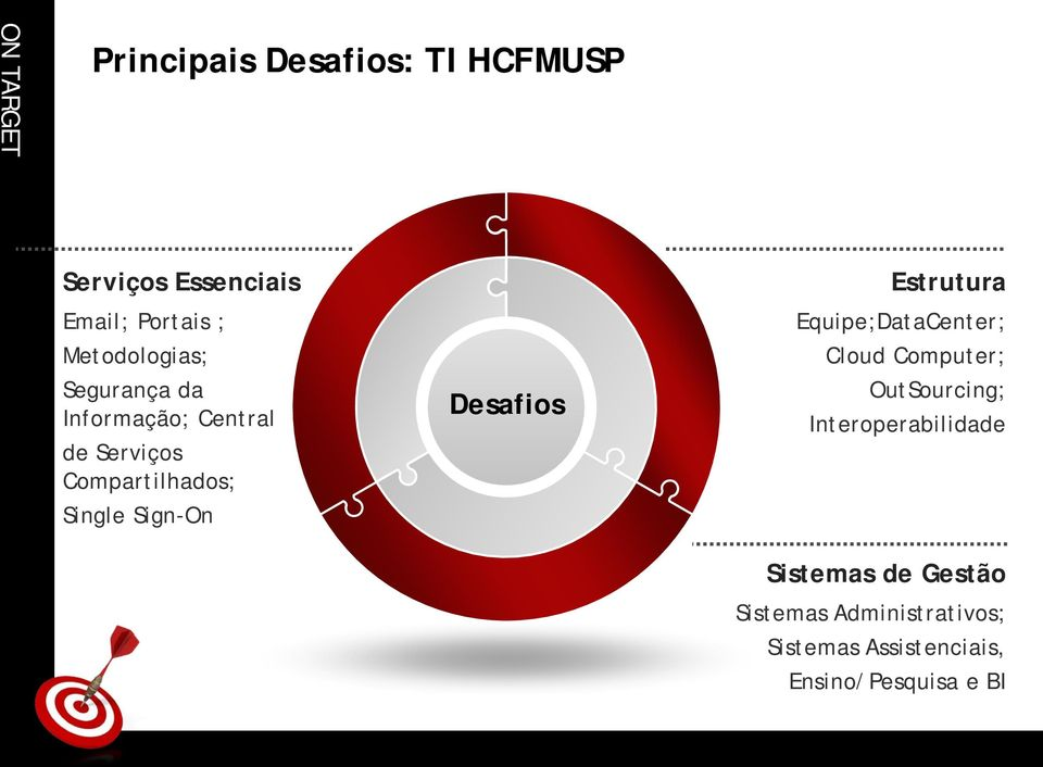 Sign-On Desafios Estrutura Equipe;DataCenter; Cloud Computer; OutSourcing;