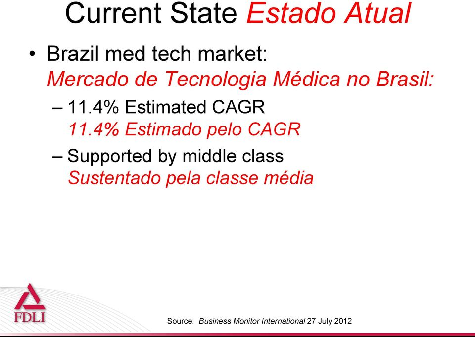 4% Estimado pelo CAGR Supported by middle class Sustentado