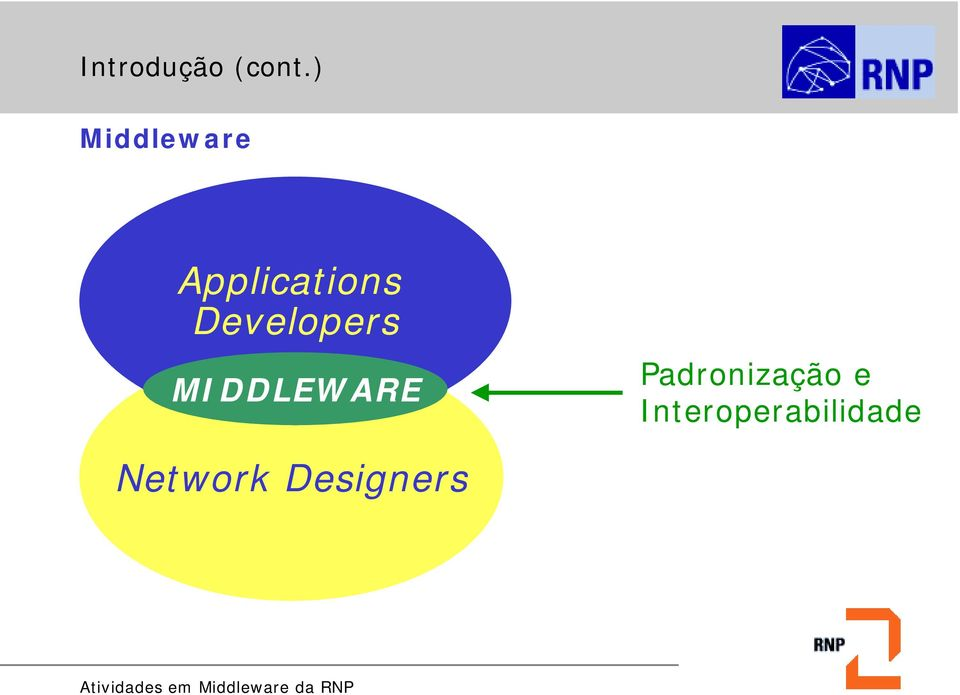 Developers MIDDLEWARE