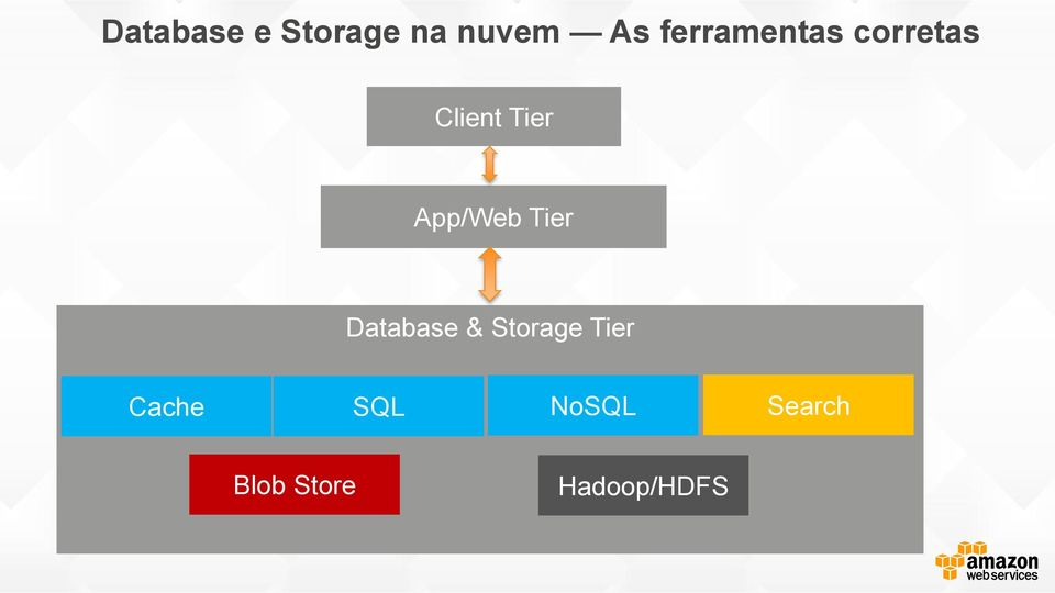 App/Web Tier Database & Storage Tier