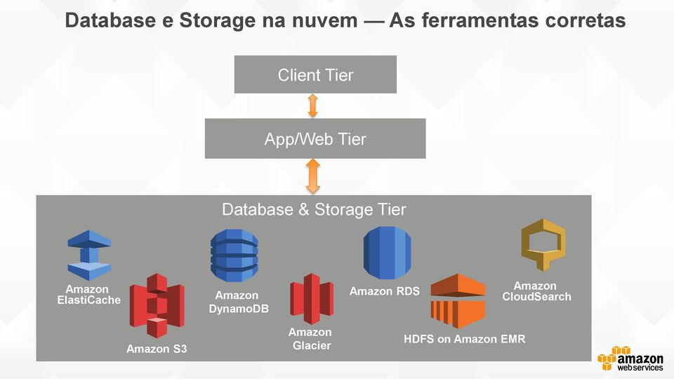 & Storage Tier Data Tier ElastiCache