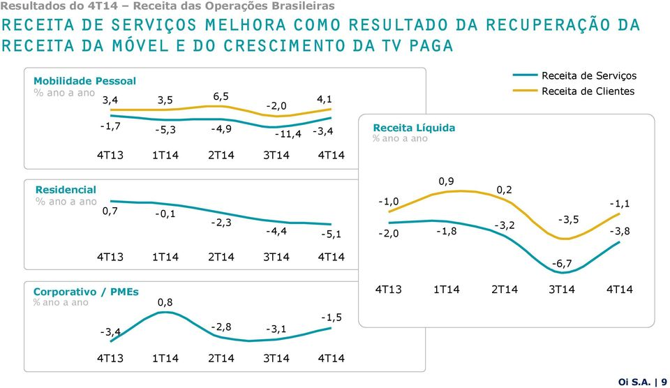 -1,7-5,3-4,9-11,4-3,4 Receita Líquida % ano a ano 1T14 2T14 3T14 Residencial % ano a ano 0,7-0,1 Oi -2,3 S.A.