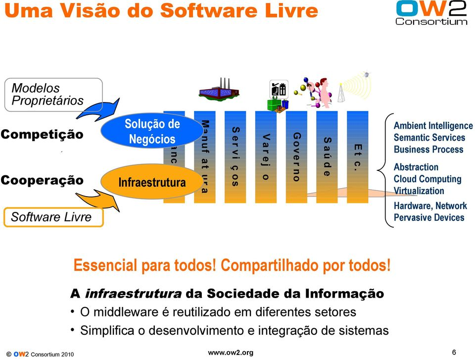 Negócios Software Livre Ambient Intelligence Semantic Services Business Process Abstraction Cloud Computing Virtualization Hardware,