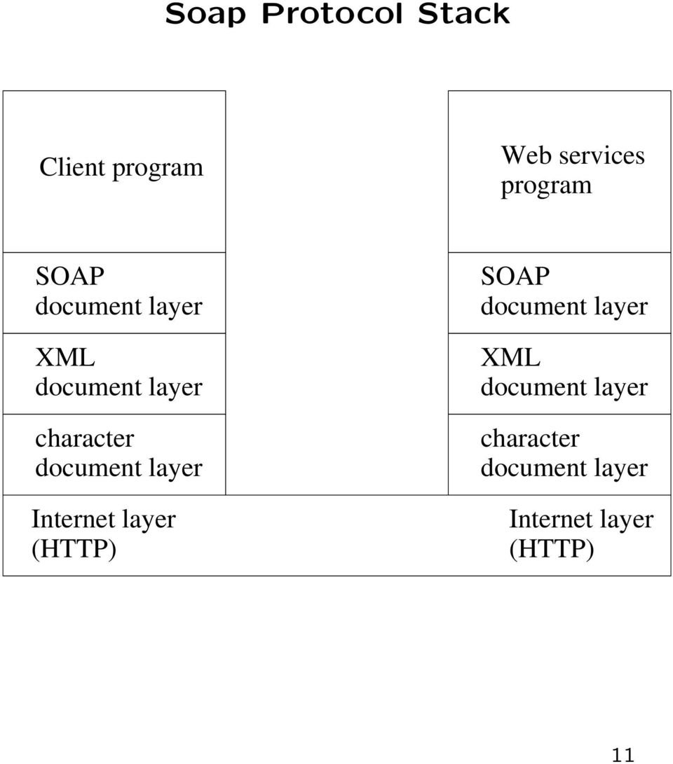 layer Internet layer (HTTP)  layer Internet layer (HTTP)
