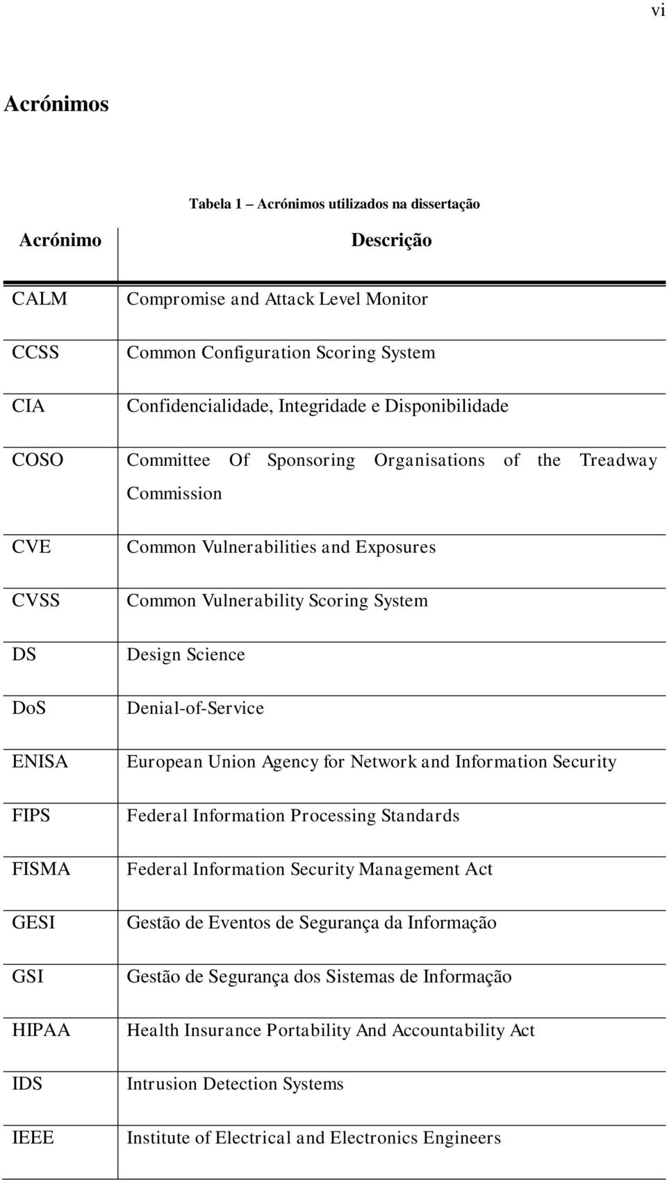 Vulnerability Scoring System Design Science Denial-of-Service European Union Agency for Network and Information Security Federal Information Processing Standards Federal Information Security