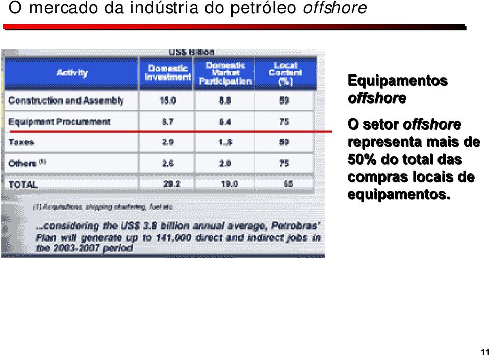 offshore representa mais de 50% do