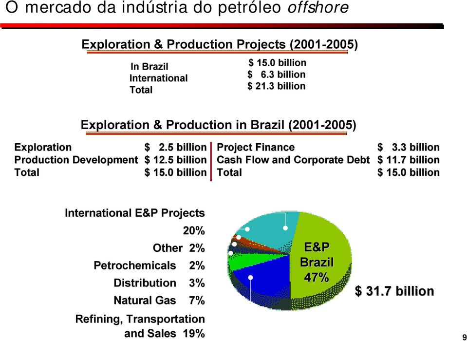 51 billion $ 15.01 billion Project Finance Cash Flow and Corporate Debt Total $ 3.3 billion $ 11.7 billion $ 15.