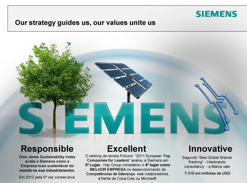 "Excellent Innovative O ranking da revista Fortune ""2011 European Top Segundo Best Global Brands Companies for Leaders"" avaliou a Siemens em"