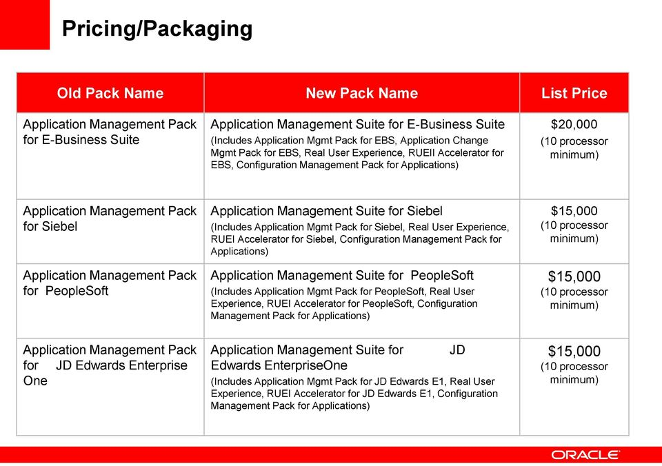 Siebel Application Management Pack for PeopleSoft Application Management Suite for Siebel (Includes Application Mgmt Pack for Siebel, Real User Experience, RUEI Accelerator for Siebel, Configuration
