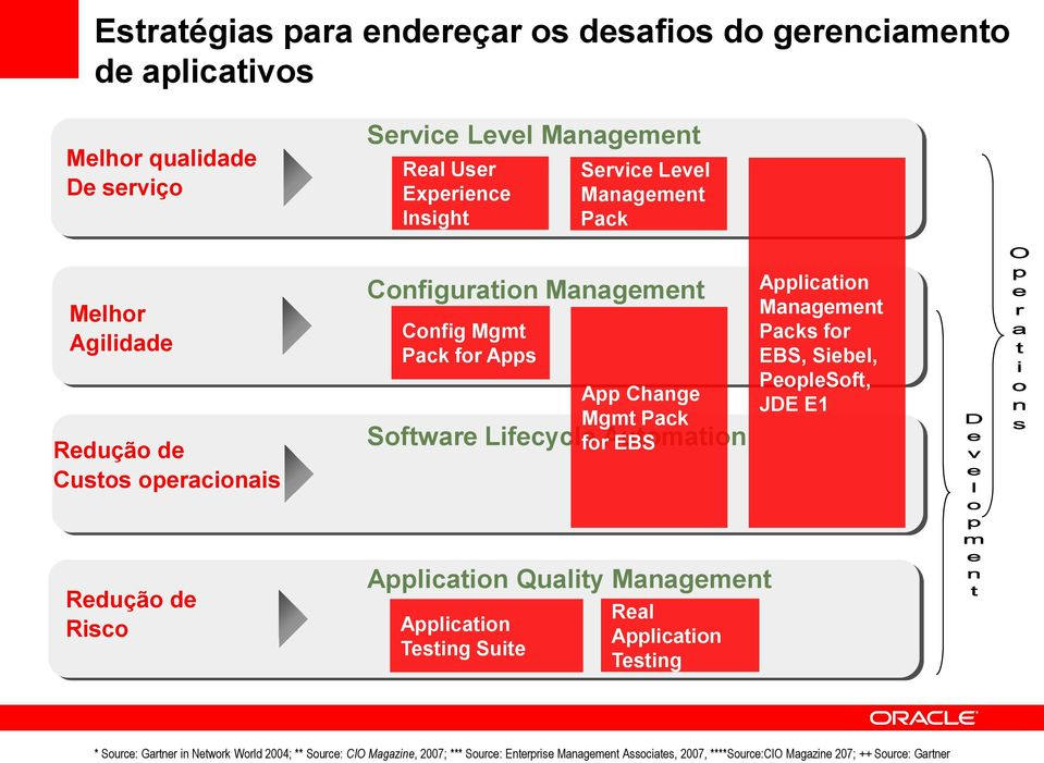 Automation Application Management Packs for EBS, Siebel, PeopleSoft, JDE E1 Redução de Risco Application Quality Management Application Testing Suite Real Application