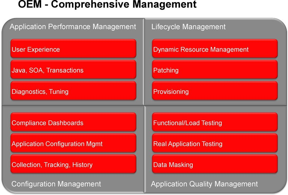 Provisioning Compliance Dashboards Functional/Load Testing Application Configuration Mgmt Real