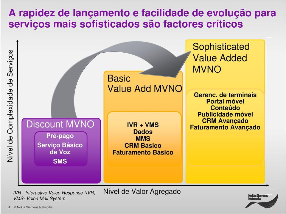 Básico Faturamento Básico Sophisticated Value Added MVNO Gerenc.