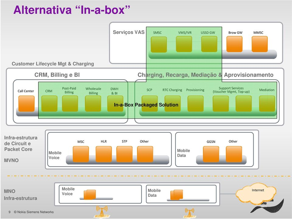 Charging Provisioning Support Services (Voucher Mgmt, Top up) Mediation In-a-Box Packaged Solution Infra-estrutura de