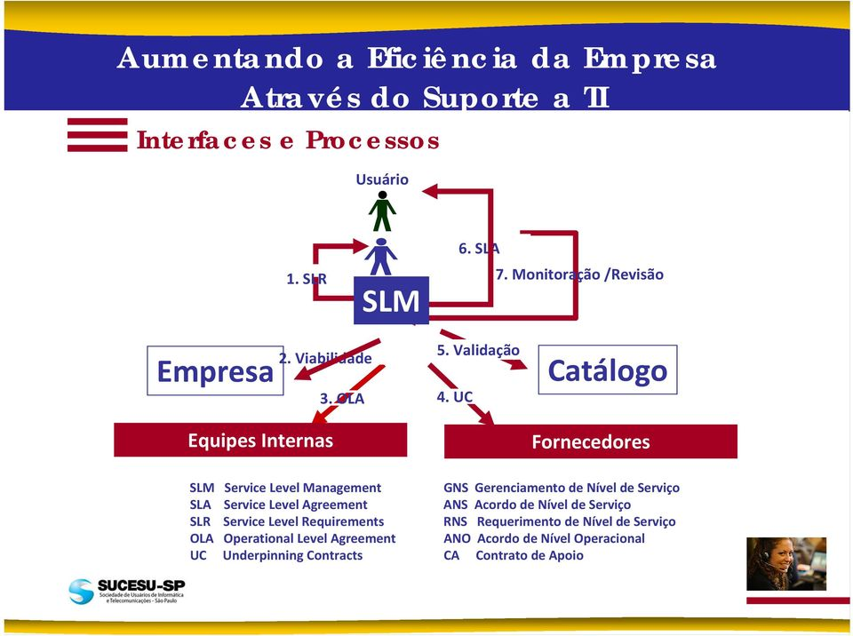 UC Catálogo Fornecedores SLM Service Level Management SLA Service Level Agreement SLR Service Level Requirements OLA